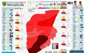 Update Covid-19 Barito Timur, 7 Kasus Positif Baru dan 5 Sembuh