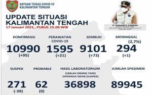 Update Covid-19 Kapuas Sumbang Terbanyak Pasien Sembuh