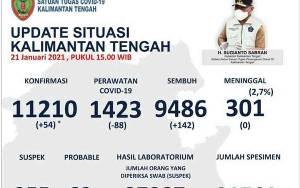 Hari Ini, Kotawaringin Barat Sumbang Penambahan Terbanyak Covid-19 Kalteng
