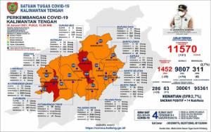 Menurun, Zona Merah Covid-19 Kalteng Sisa 3 Kabupaten/Kota