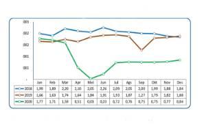 Frekuensi Penerbangan di Kalteng Meningkat 10,04 Persen