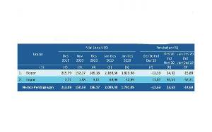 Neraca Perdagangan Ekspor Impor Kalteng Surplus