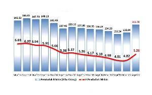Ini Perkembangan Tingkat Kemiskinan di Kalteng pada Maret 2014-September 2020 dan September 2019-September 2020