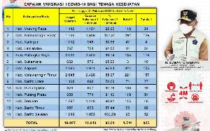 Vaksinasi Covid-19 Kalteng Tahap I Capai 18.640 Orang