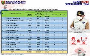 Vaksinasi Covid-19 Kalteng Tahap I Capai 18.968 Orang