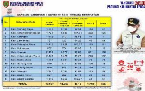 Vaksinasi Dosis Kedua Covid-19 Kalteng Sudah Capai 68,35 Persen