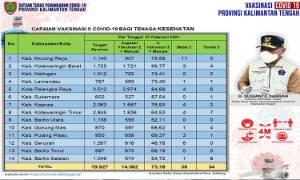 Update 28 Februari: Vaksinasi Dosis Kedua Covid-19 Kalteng Sudah 73,18 Persen