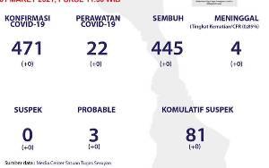 Hari ini Tidak Ada Tambahan Kasus Covid-19 di Seruyan