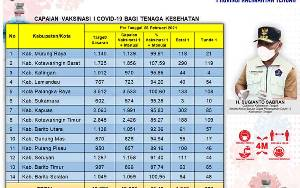 Vaksinasi Covid-19 Kalteng Tahap I Capai 95,49 Persen