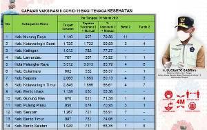 Vaksinasi Covid-19 Dosis Kedua di Kalteng Sudah Capai 76,10 Persen