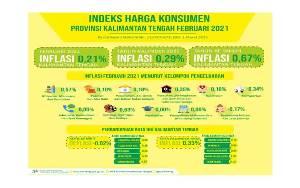 Februari 2021 Kalteng Mengalami Inflasi 0,21 Persen