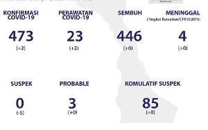 Update Covid-19 4 Maret: Warga Seruyan Positif Covid-19 Bertambah 2 Orang