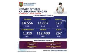 Update 7 Maret, Ada 118 Kasus Baru, Kapuas Tertinggi Penambahan Covid-19