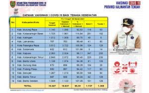 Vaksinasi Covid-19 Kalteng Tahap I Capai 99,55 Persen