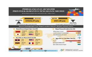 Nilai Ekspor Kalteng di Januari 2021 Naik, Impor Turun