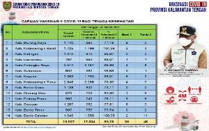Vaksinasi Dosis Kedua Covid-19 Kalteng Sudah Capai 17.099 Orang