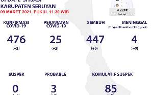 Warga Seruyan Terkonfirmsi Positif Covid-19 Bertambah 2 Orang