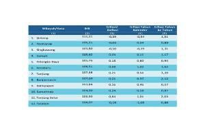 Ini Perbandingan Inflasi/Deflasi di Kalimantan