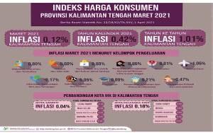 Maret 2021, Kalteng Alami Inflasi