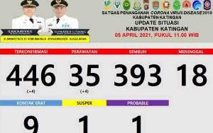 Update Covid-19 Kabupaten Katingan Hari Ini,  4 Warga Positif