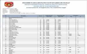 Harga Cabai Rawit Merah di Kotawaringin Barat masih Rp100.000, ini Daftar Harga Komoditas Lainnya