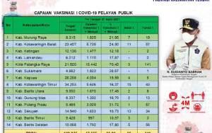 Vaksinasi Pelayan Publik Kalteng Capai 47.555 Orang