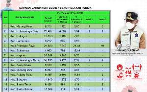 Vaksinasi Dosis Kedua Pelayan Publik Kalteng Capai 29.669 Orang