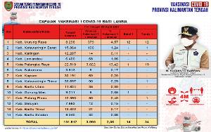 Vaksinasi Lansia Kalteng Capai 3.990 Orang