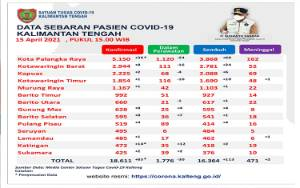 Sembuh Covid-19 Kalteng Bertambah 113 Orang
