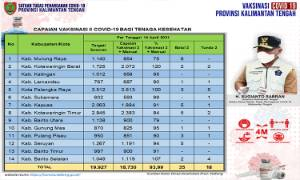 Vaksinasi Dosis Kedua Tenaga Kesehatan Kalteng 18.730 Orang