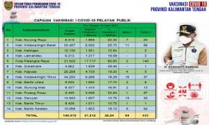 Vaksinasi Pelayan Publik Kalteng Capai 51.812 Orang