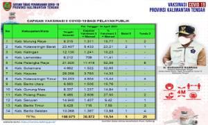 Vaksinasi Dosis Kedua Pelayan Publik Kalteng 38.872 Orang
