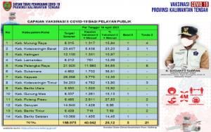 Vaksinasi Dosis Kedua Pelayan Publik Kalteng 40.042 Orang