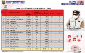Vaksinasi Lansia Kalteng Capai 4.906 Orang