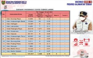 Vaksinasi Dosis Kedua Lansia Kalteng Capai 1.488 Orang