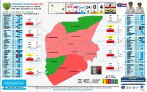 Update Covid-19 Barito Timur, Orang Dalam Perawatan Tersisa Segini
