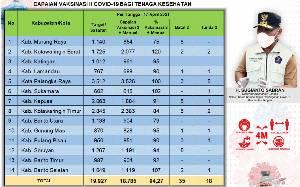 Vaksinasi Dosis Kedua Tenaga Kesehatan Kalteng Capai 18.785 Orang