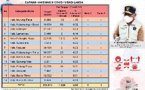 1.526 Lansia di Kalteng Sudah Disuntik Vaksin Covid-19 Dosis Kedua