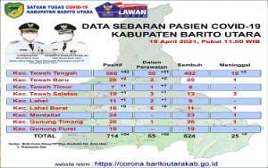 Meledak Lagi, 54 Warga Barito Utara Terkonfirmasi Positif Covid-19, Dua Meninggal Dunia