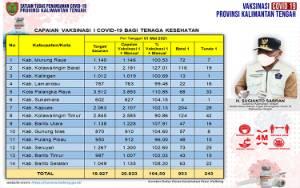 Vaksinasi Dosis Pertama Tenaga Kesehatan Kalteng Capai 20.823 Orang