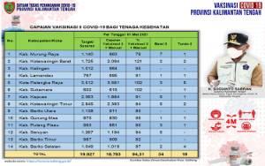 Vaksinasi Dosis Kedua Tenaga Kesehatan Kalteng 18.793 Orang