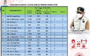 Kotawaringin Barat Tertinggi Persentase Vaksinasi Tenaga Kesehatan Dosis Kedua di Kalteng
