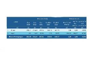 Neraca Perdagangan Ekspor Impor Kalteng di Maret 2021 Surplus