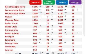 Sembuh Covid-19 Kalteng Capai 19.782 Orang