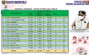Vaksinasi Pelayan Publik Kalteng Capai 69.485 Orang
