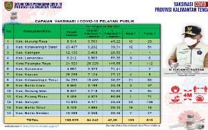 Vaksinasi Pelayan Publik Kalteng Capai 84.342 Orang