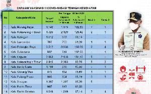 Vaksinasi Dosis Kedua Tenaga Kesehatan Kalteng 19.544 Orang