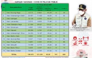 868 Petugas Pelayanan Publik di Kalteng Masuk Daftar Tunda Vaksinasi
