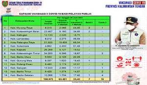 Vaksinasi Dosis Kedua Pelayan Publik Kalteng Capai 60.481 Orang