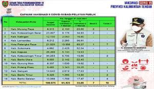 Vaksinasi Dosis Kedua Pelayan Publik Kalteng Capai 61.405 Orang